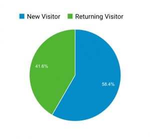 returning-visitor-after