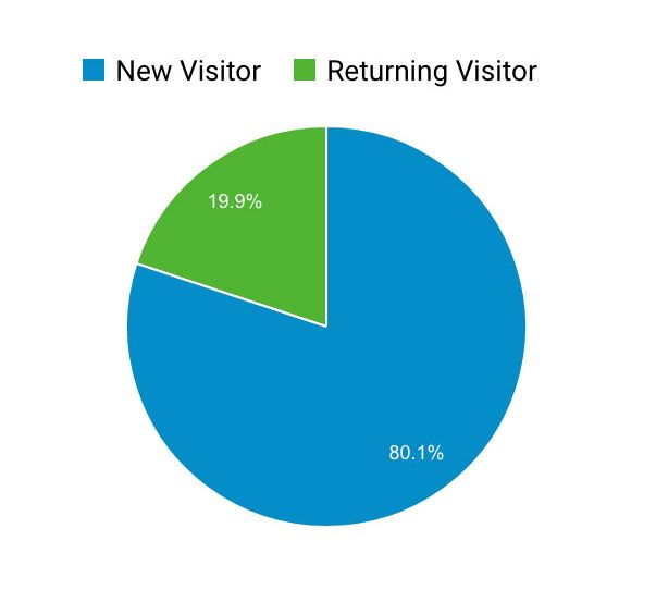 returning-visitor-before